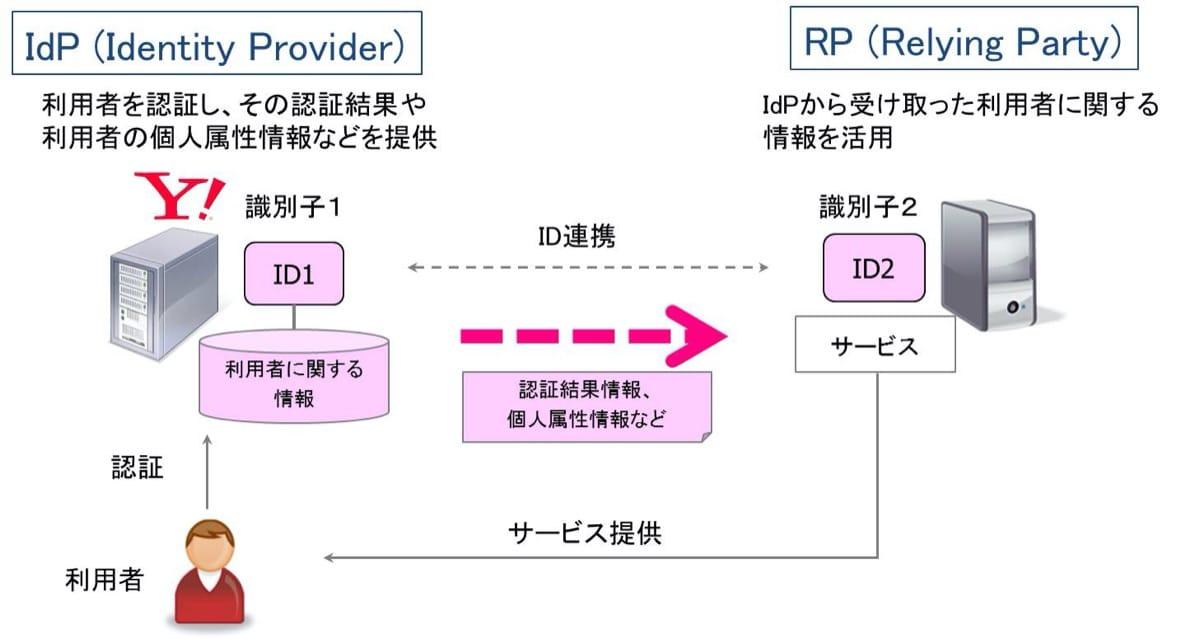 federation model