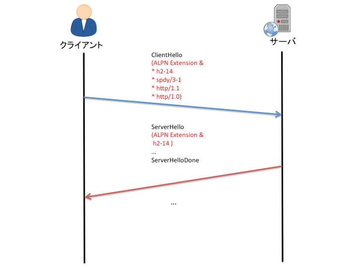 ALPN 概略図