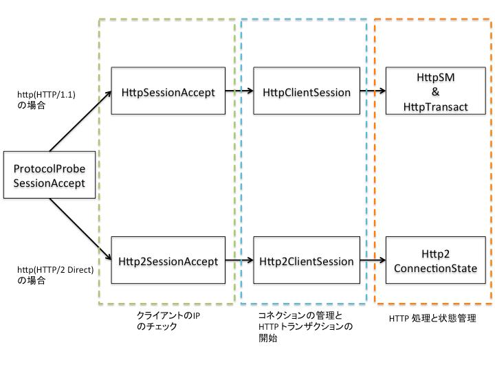 ATS の HTTP 周りの処理の流れ