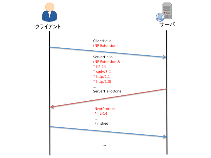 NPN 概略図