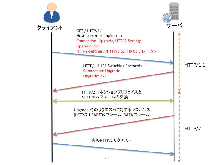 HTTP Upgrade 概略図