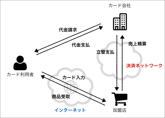 https://s.yimg.jp/images/tecblog/2014-2H/hello_fastpay/1.png