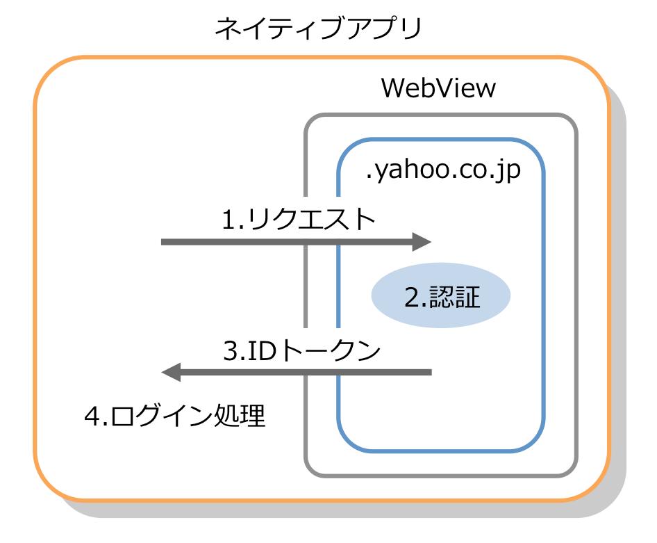 3. 画面遷移がシンプルなネイティブアプリとWebViewパターン