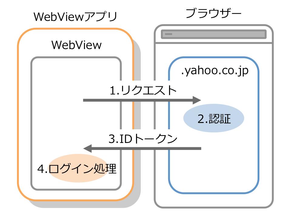 4. フィッシング防止なWebViewアプリとブラウザーパターン