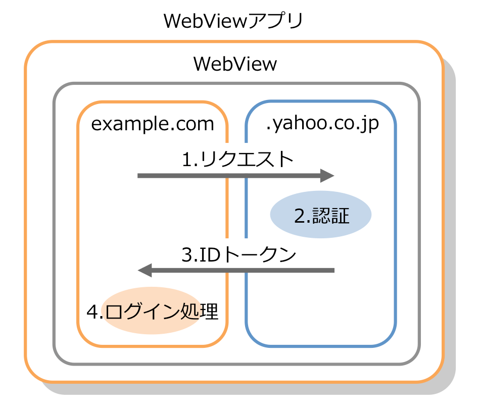 5. WebViewアプリ完結パターン