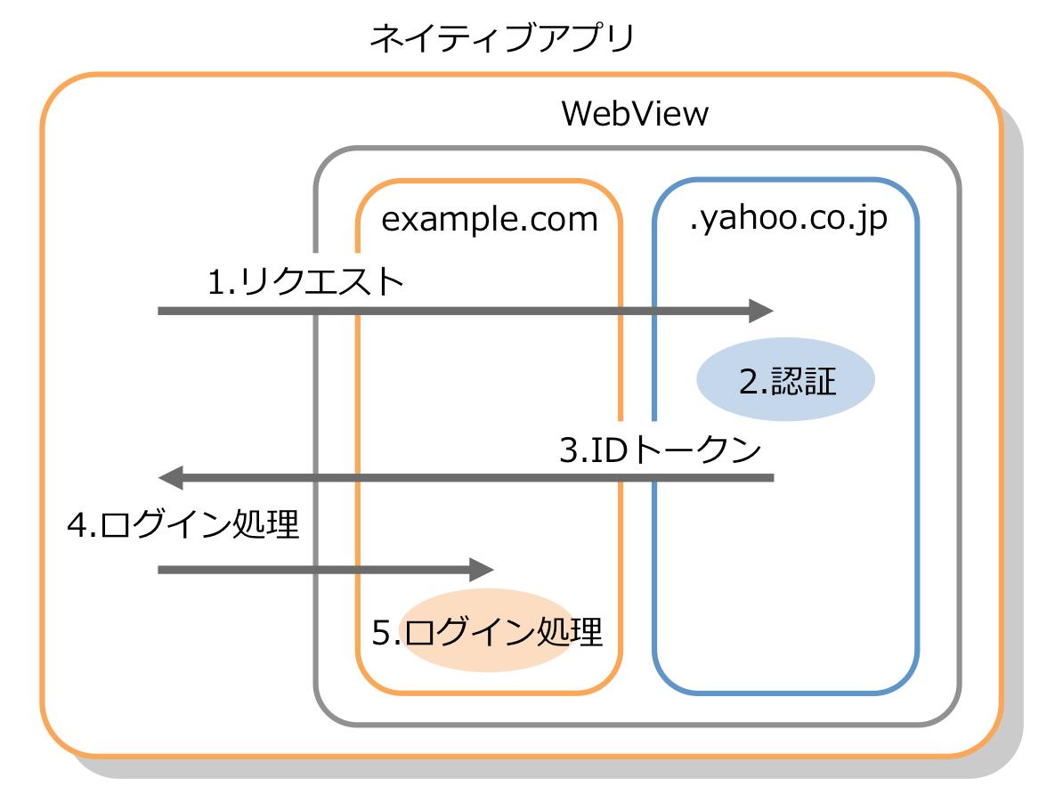 7. 汎用的なハイブリッドアプリとWebViewパターン