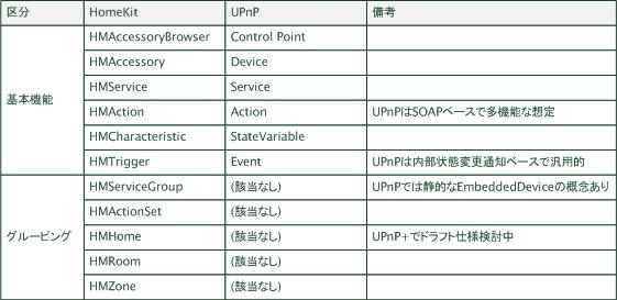 HomeKit/UPnP比較表