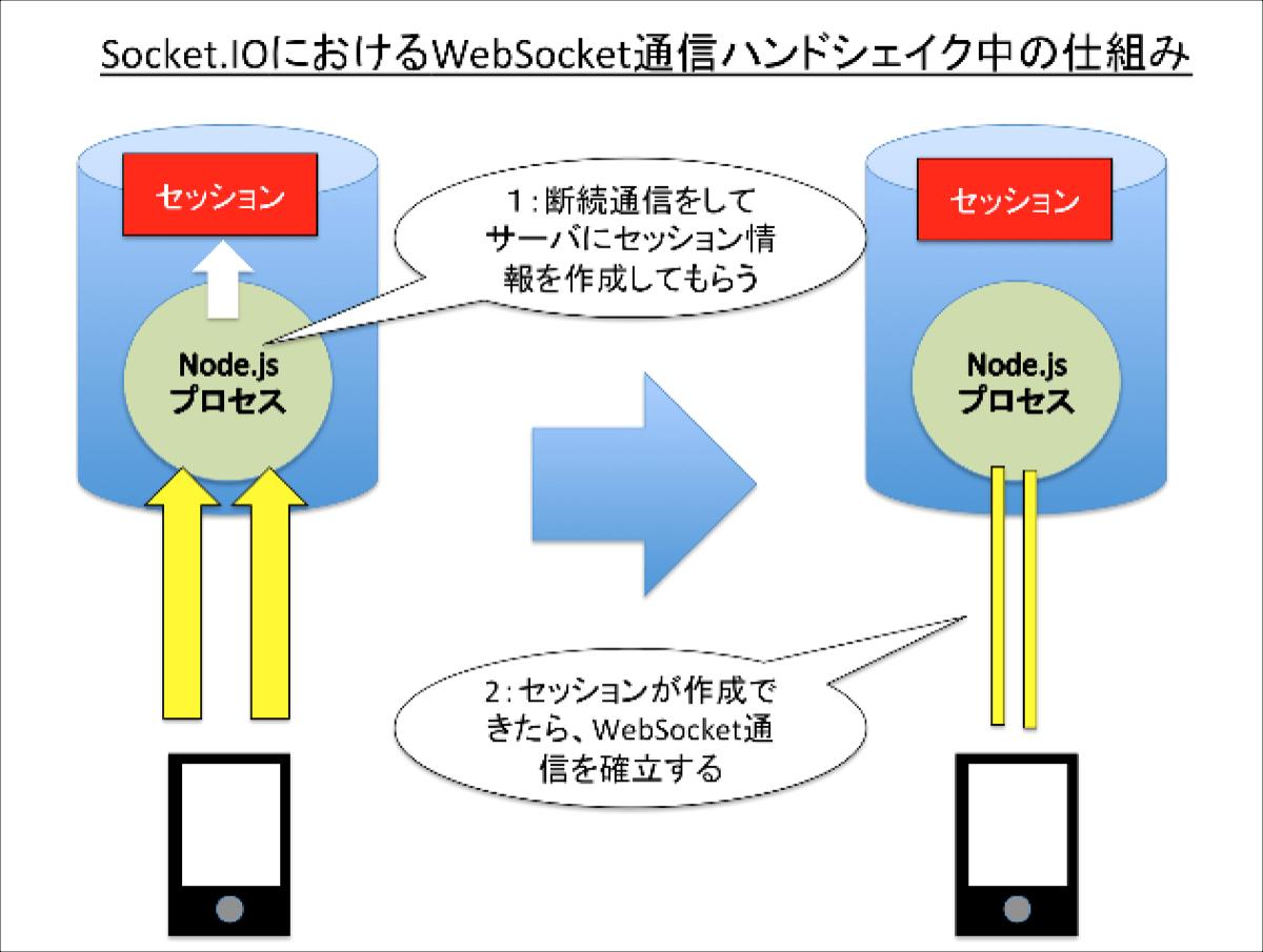 Socket.IOでのハンドシェイクの仕組み
