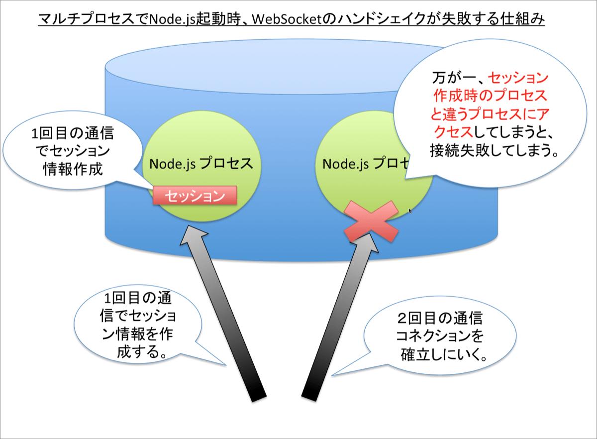 Node.jsをマルチプロセスで動かしたとき、ハンドシェイクが失敗してしまう仕組み