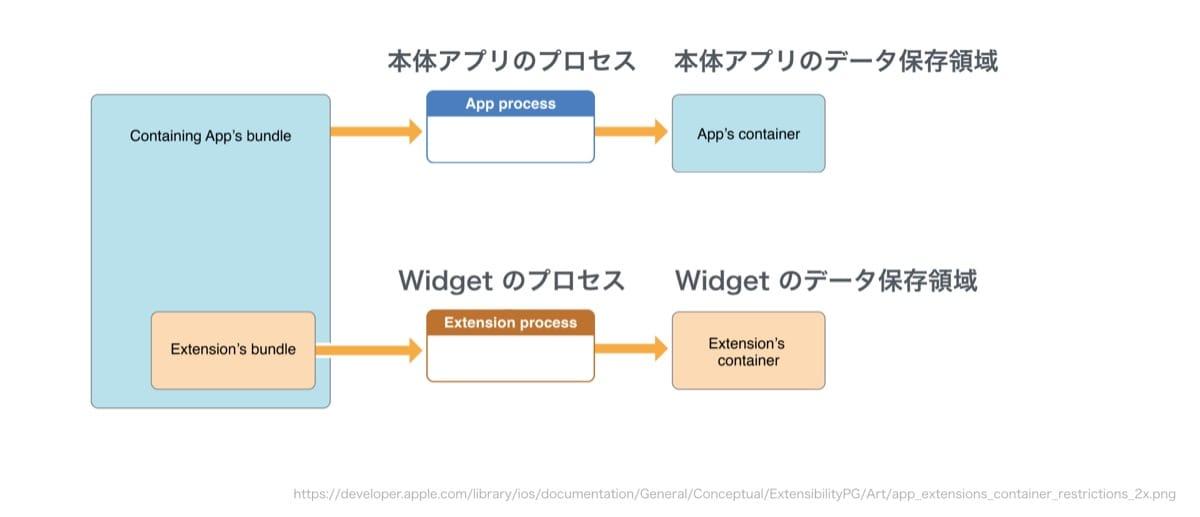 本体アプリとウィジェットのデータ保存領域は異なる