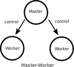 Master-Worker