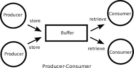 Producer Consumer