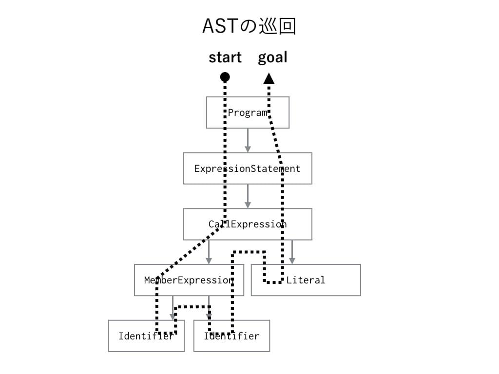 ASTの巡回