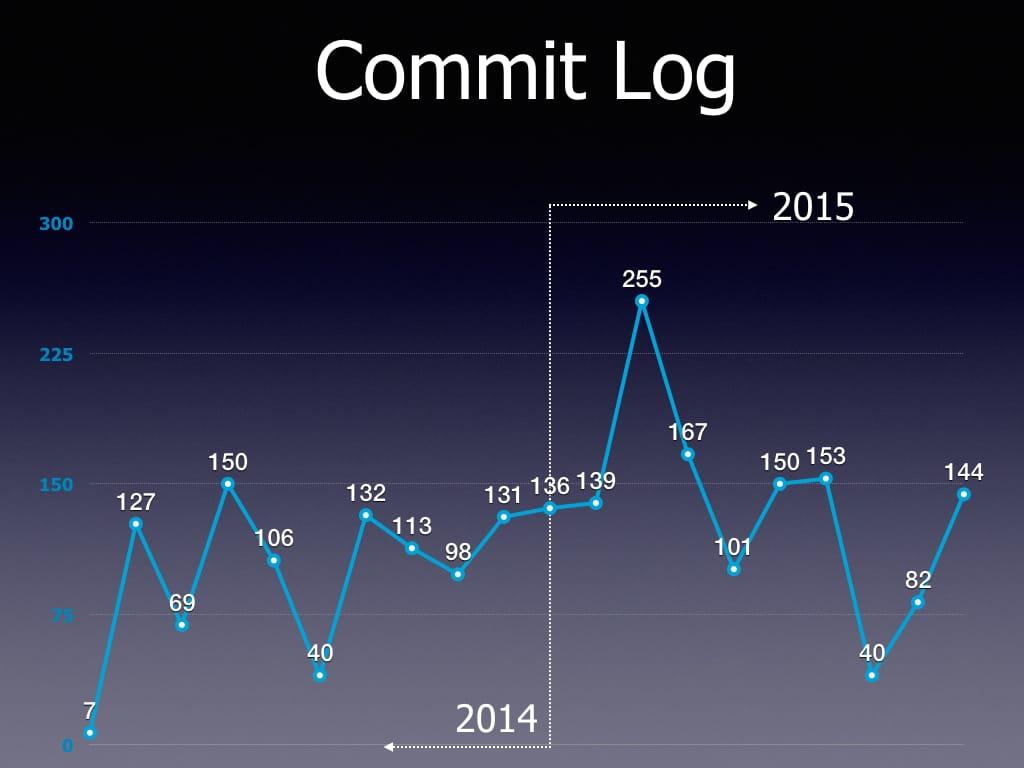 Commit Log