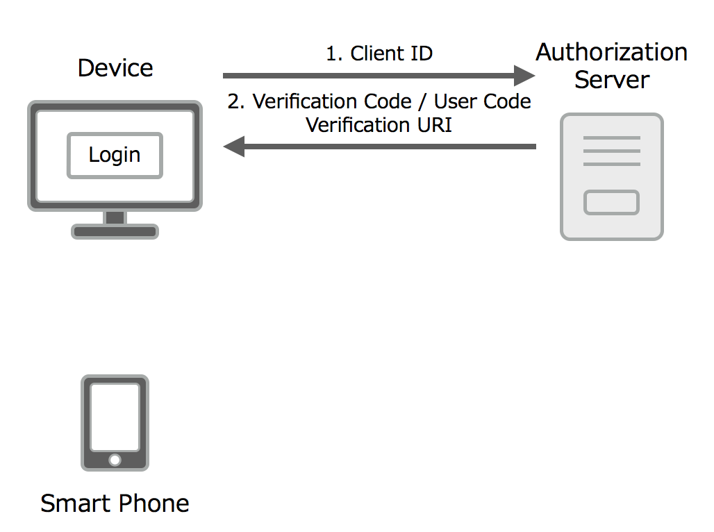 OAuth 2.0 Device Flowフロー図1