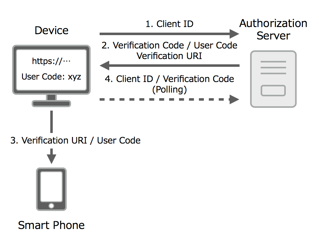 OAuth 2.0 Device Flowフロー図2