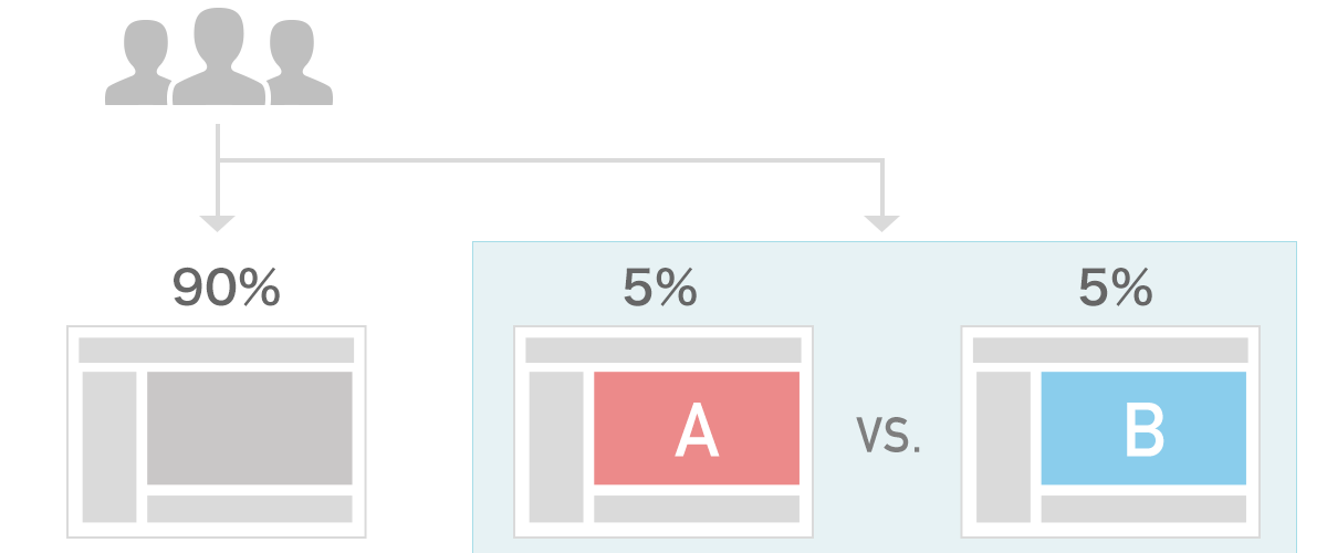 A/Bテストのイメージ