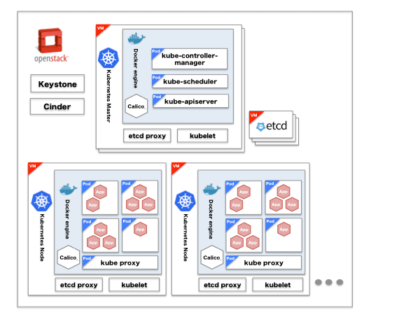 How We Architected and Run Kubernetes on OpenStack at Scale