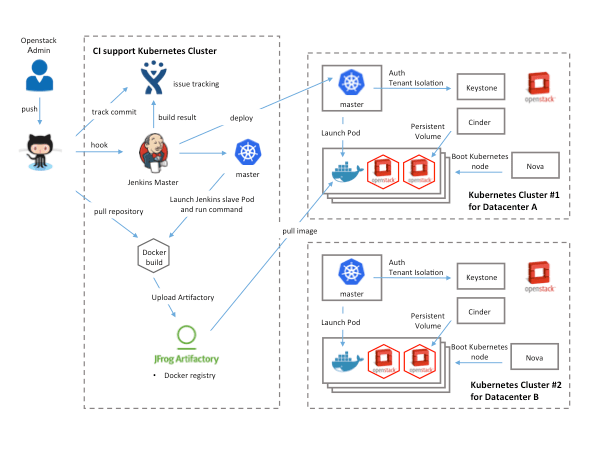 How we architected and run kubernetes on openstack at for Architecture kubernetes