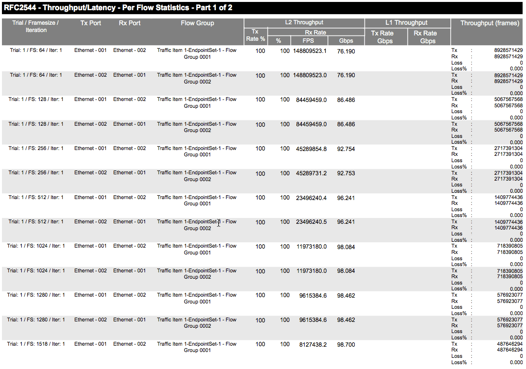 RFC2544 results