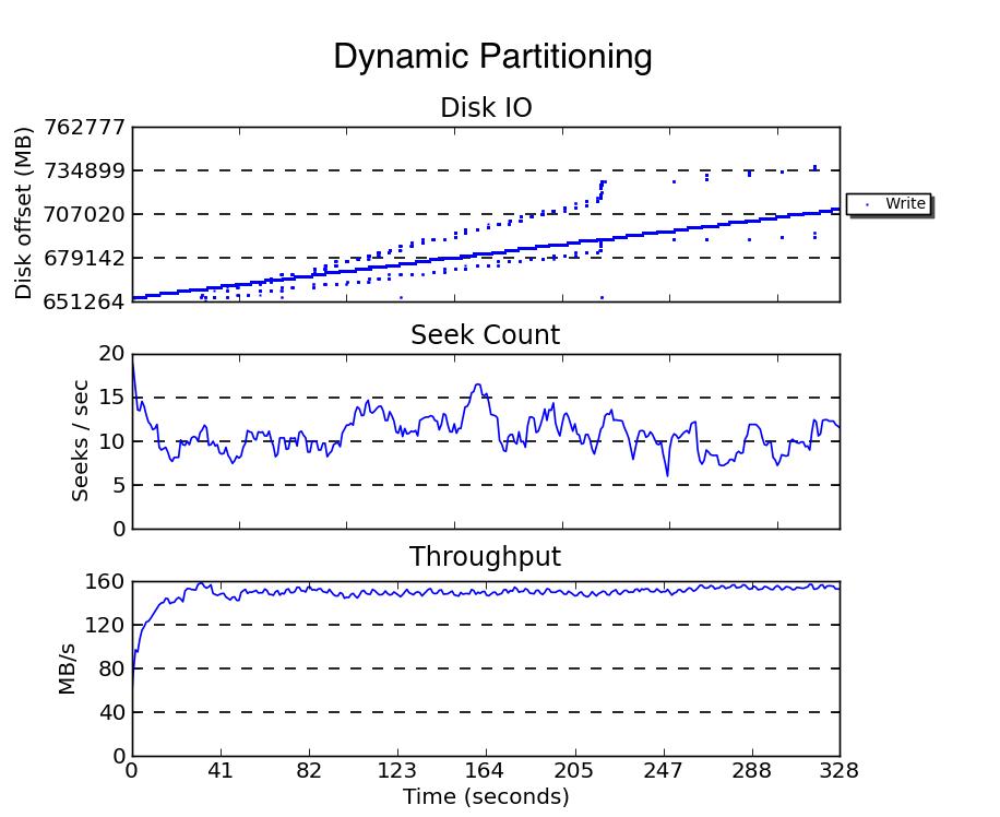 blktrace dynamic