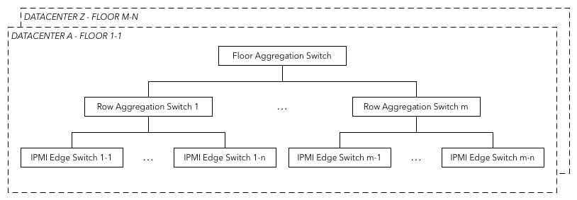 IPMI ネットワーク構成