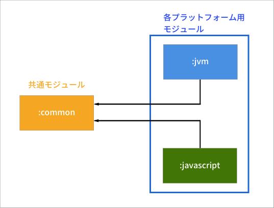 プラットフォームと共通モジュールの関係