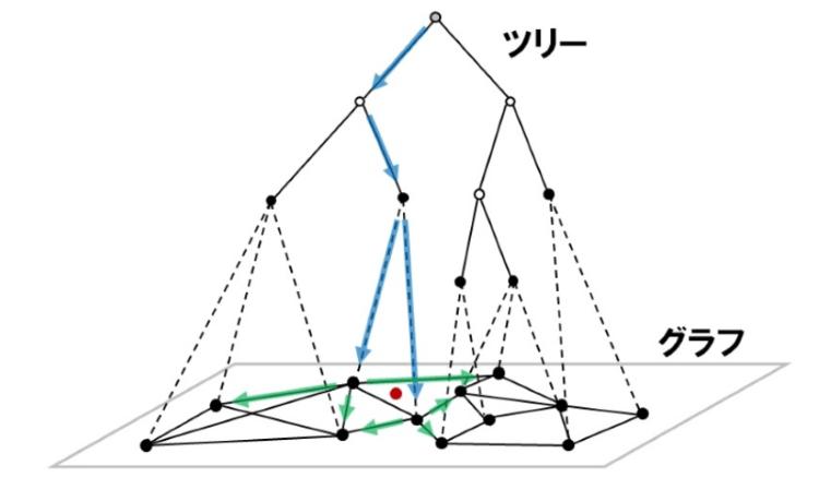 図5. NGTのインデックス構造