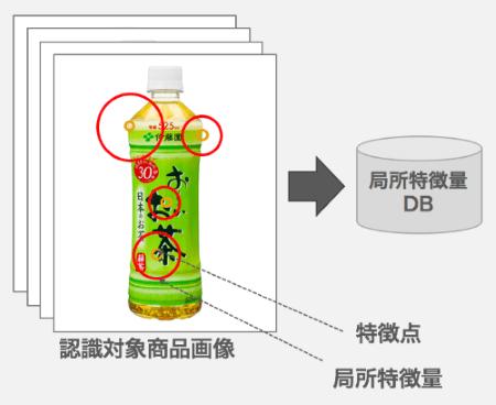 図2. 特定物体認識データベース作成の流れ
