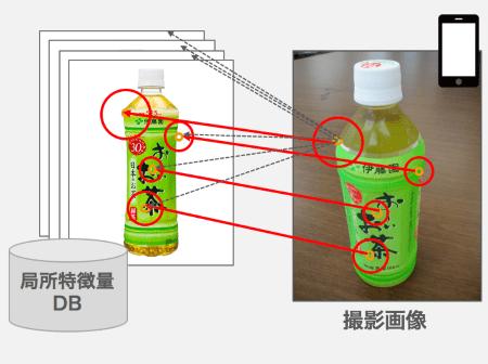 図3. 特定物体認識データベース検索の流れ