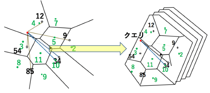 図6. 直積量子化手法