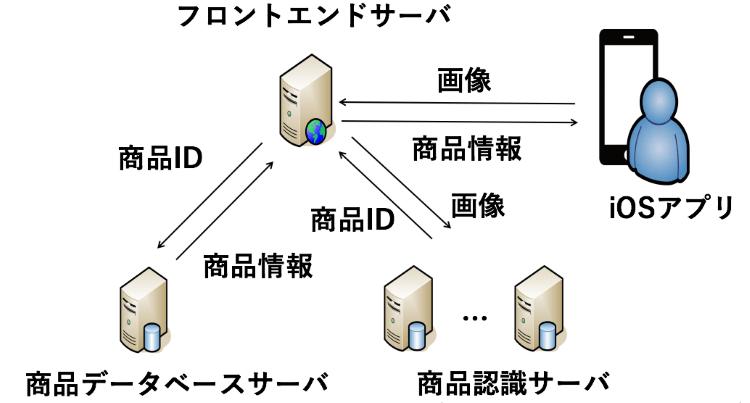 図7. システム構成