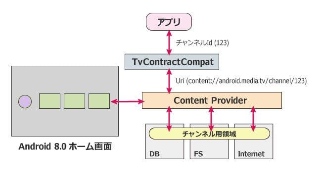 contentprovider