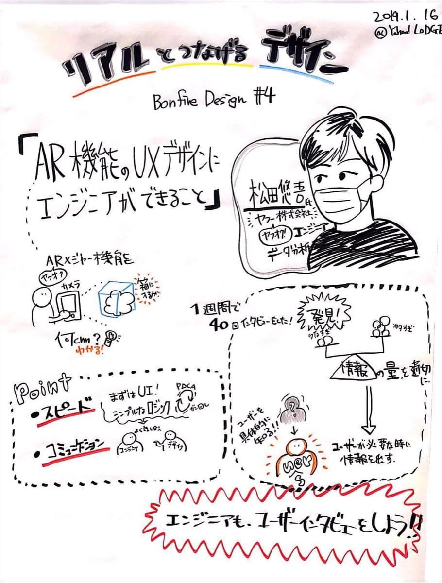 松田さんグラフィックレコーディング
