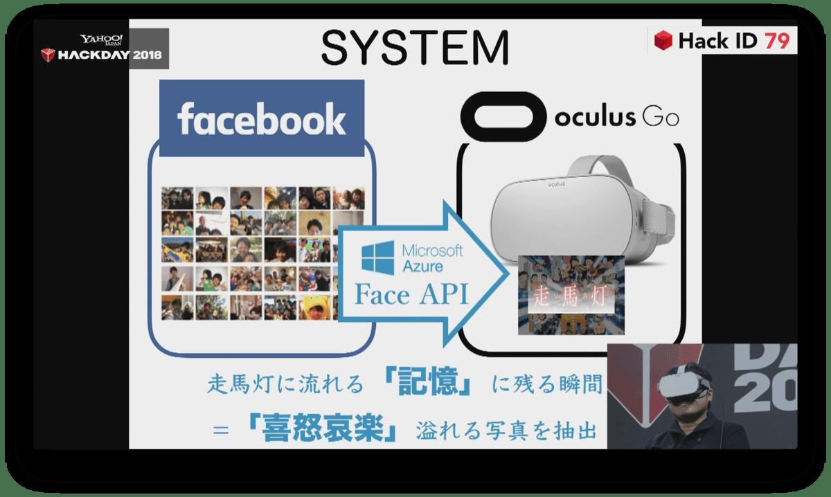 走馬灯 VR