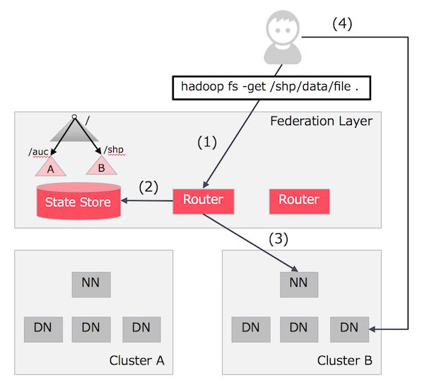 Router-based Federationの処理の流れ