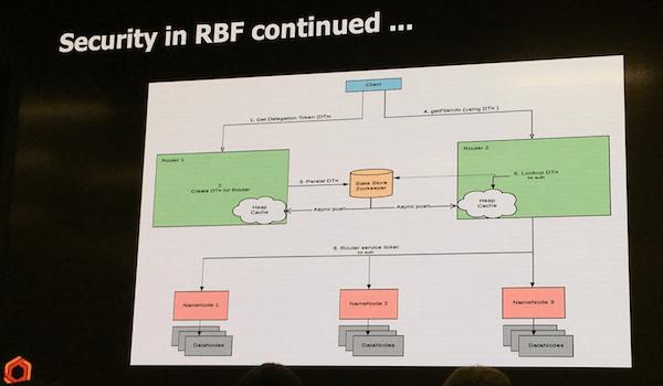 UberによるRBFセキュリティのアーキテクチャーの図