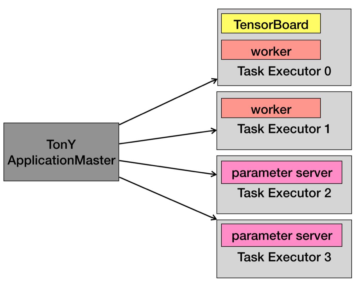 TonYのアーキテクチャ