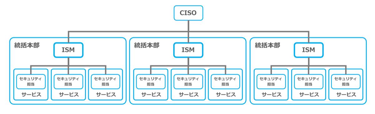 組織、体制図