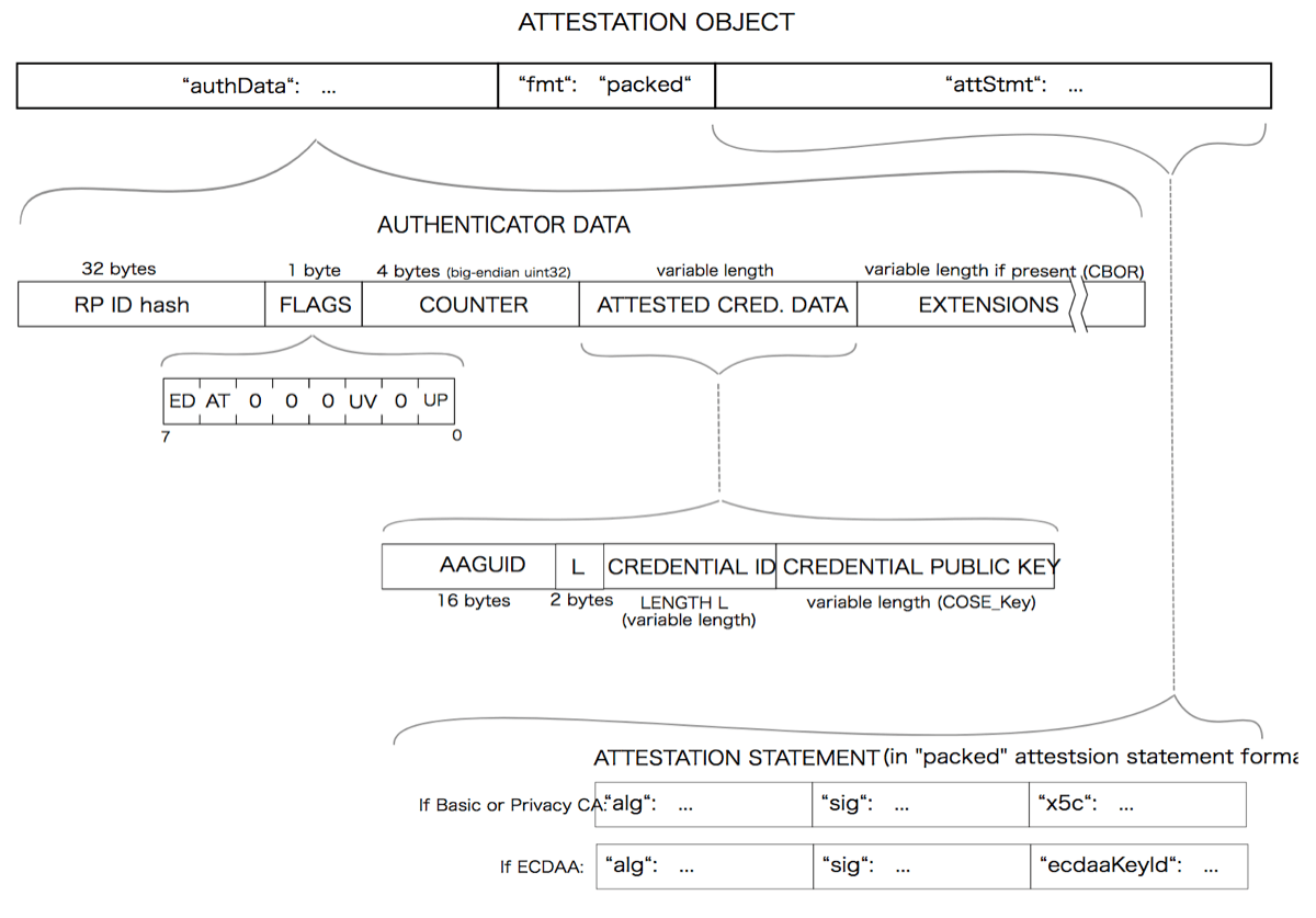 attestationObjectの構成