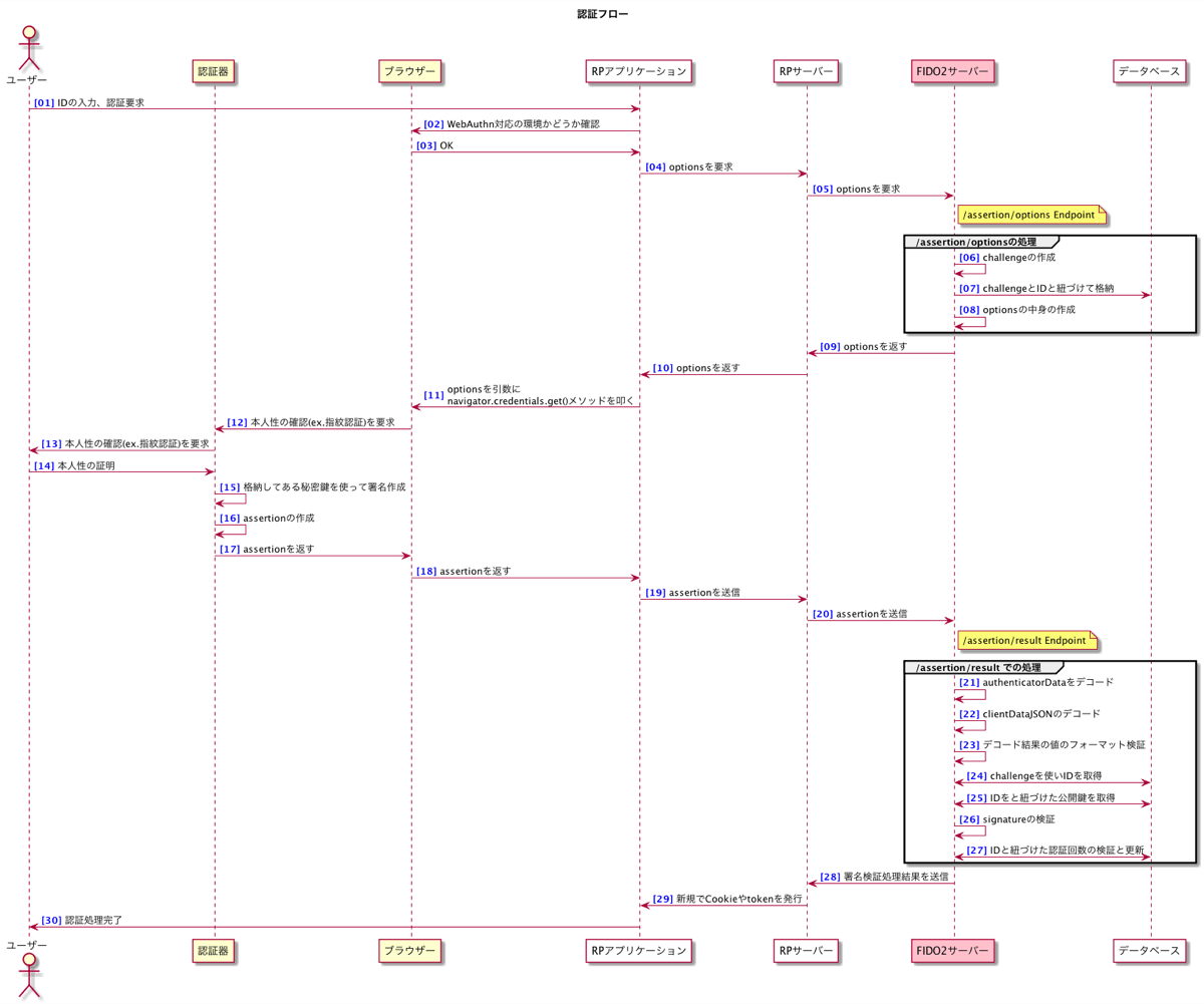 認証のシーケンス図