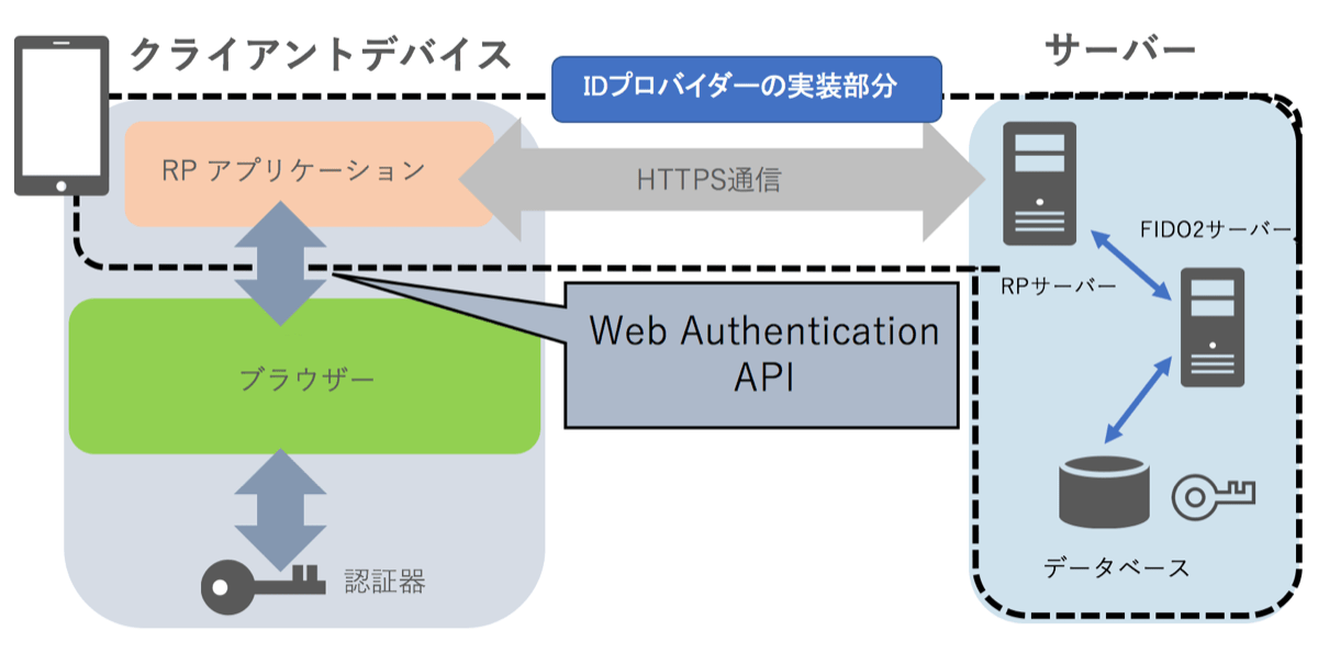 WebAuthnの構成図
