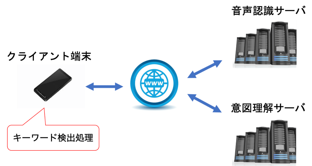 キーワード検出処理の仕組み