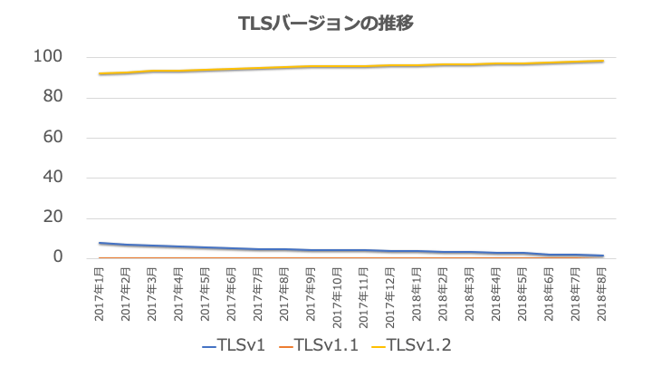 TLSバージョンの推移