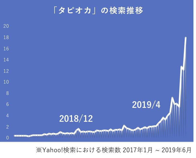 タピオカの検索数推移グラフ。2017年からはじまり、2019年4月あたりから急上昇