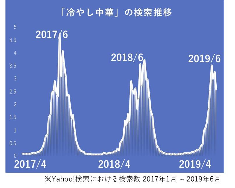 冷やし中華の検索数推移グラフ。2017年6月、2018年6月、2019年6月に山がある