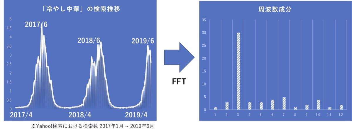 冷やし中華の検索数をFFTで計算した結果の、周波数成分グラフ