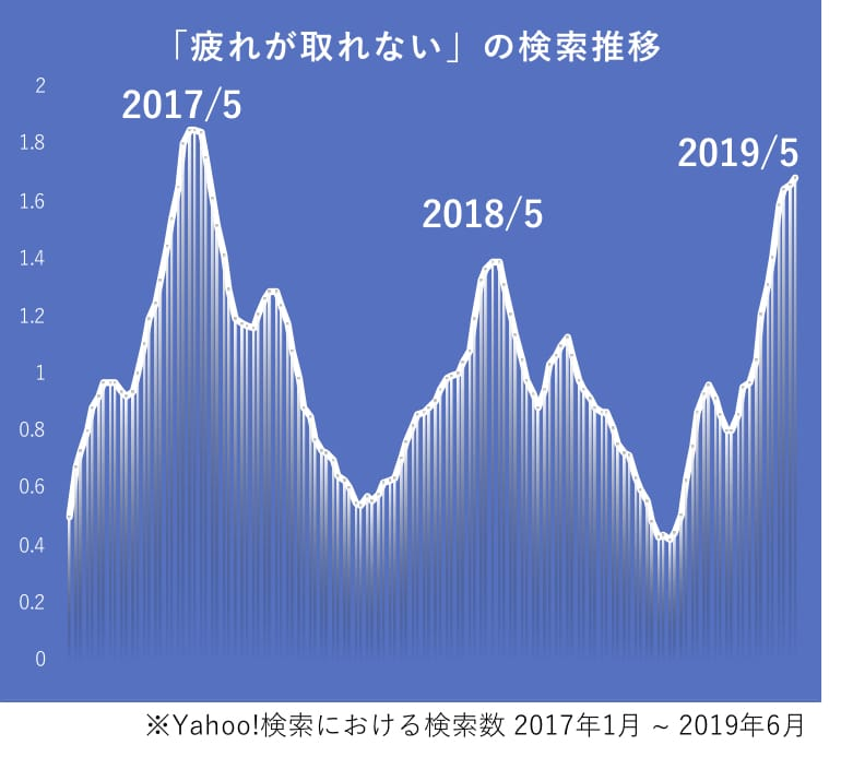 疲れが取れないの検索数推移グラフ。2017年5月、2018年5月、2019年5月に山がある