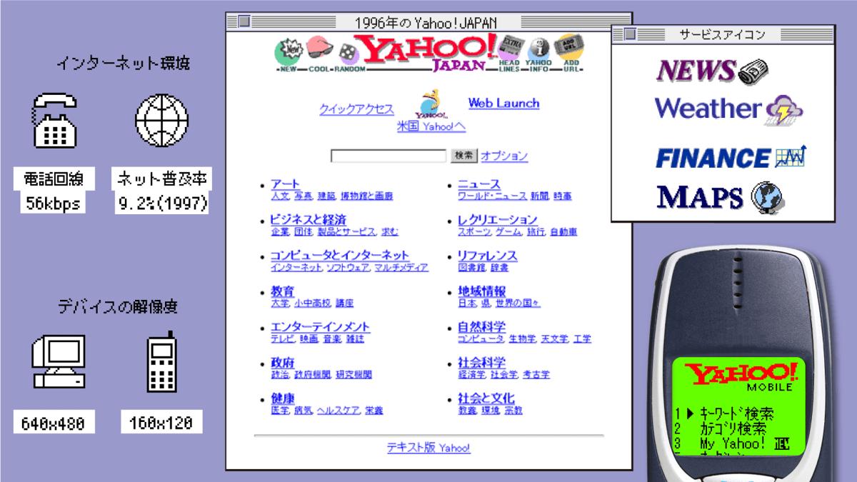 ウェブデザインの歴史