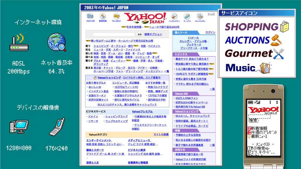 2003年のまとめ画像